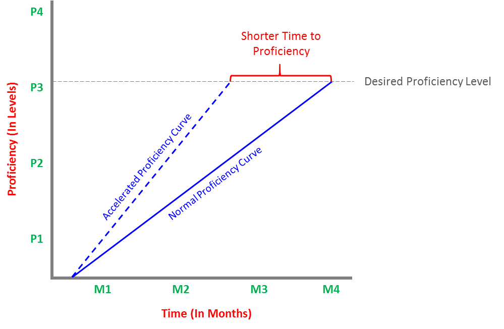Time_to_competency_chart.png
