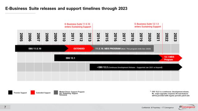 EBS Support timelines 2020